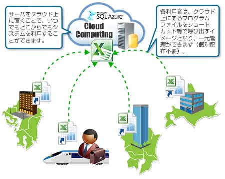 Excel+クラウド(Azure)を使った販売管理システム