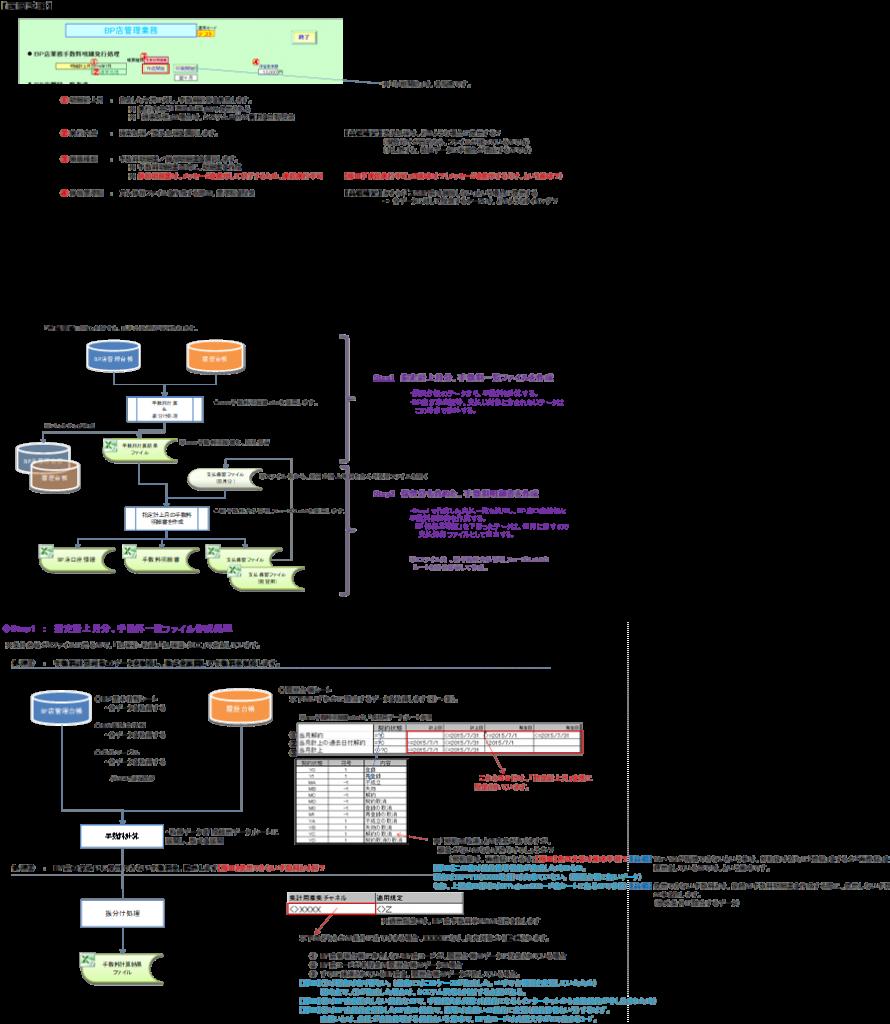 ExcelシステムのJOBフロー図