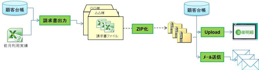 ExcelVBAから、顧客毎にZIPファイルを作成