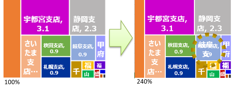 Excelツリーマップのバグ